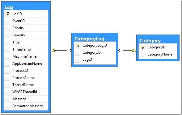 LogAppBlockDataModel